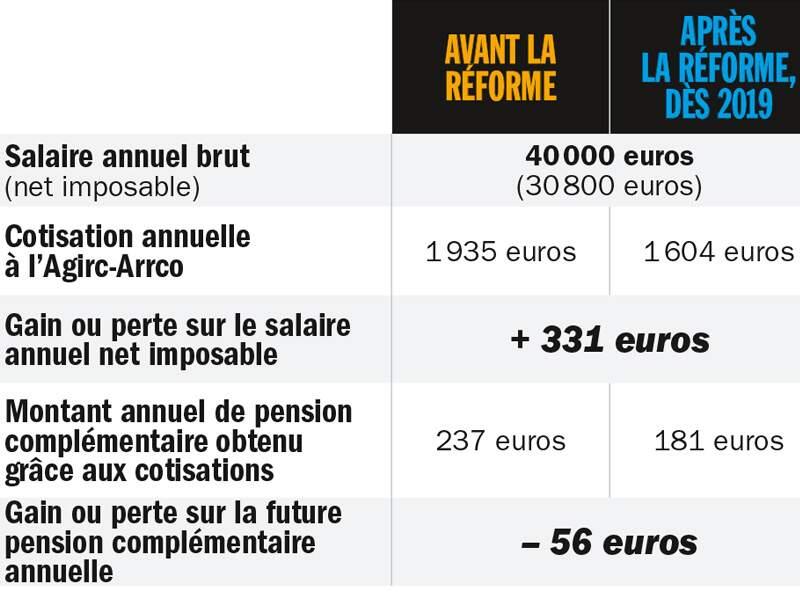 Homme salarié non cadre, percevant 140 000 euros par an