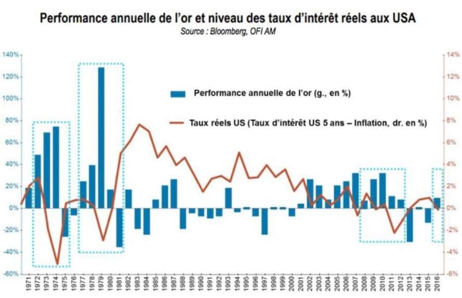 Alors que l'or tend à évoluer à l'inverse des taux d'intérêt nets d'inflation…
