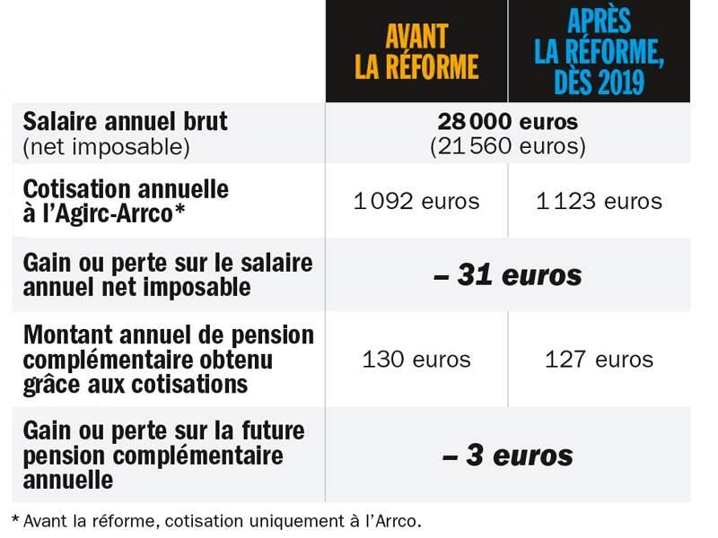 Femme employée, non cadre percevant 28 000 euros par an