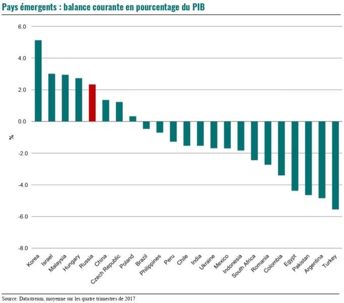 Une balance des transactions courantes excédentaire - de quoi amortir les sanctions