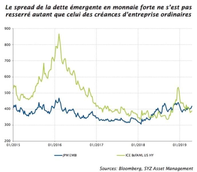 Dette émergente vs obligations à haut rendement
