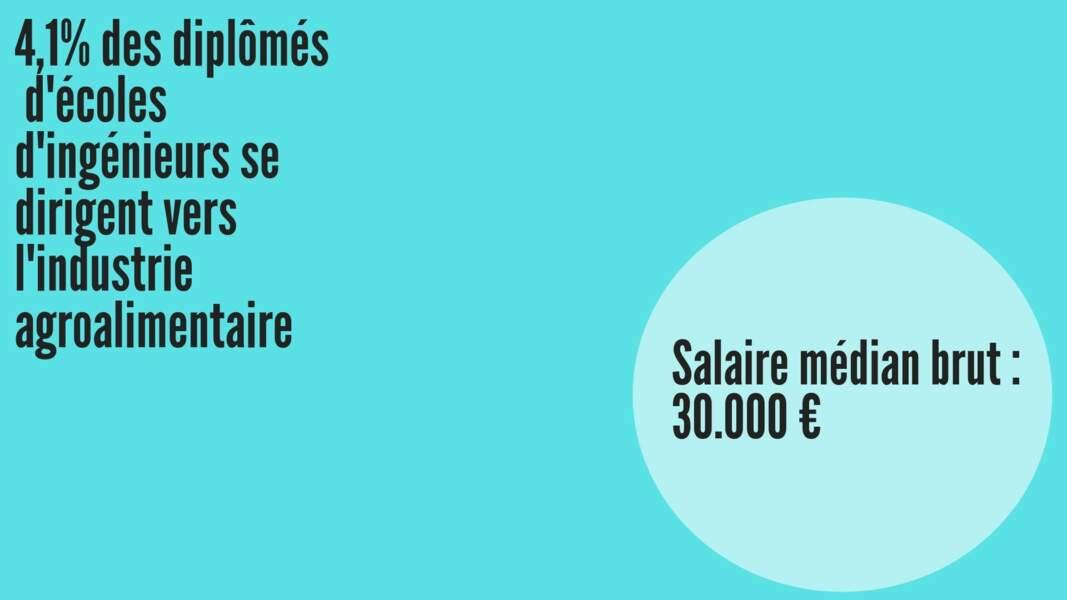 Salaire médian brut hommes : 31.686 € ; Salaire médian brut femmes : 29.412 €