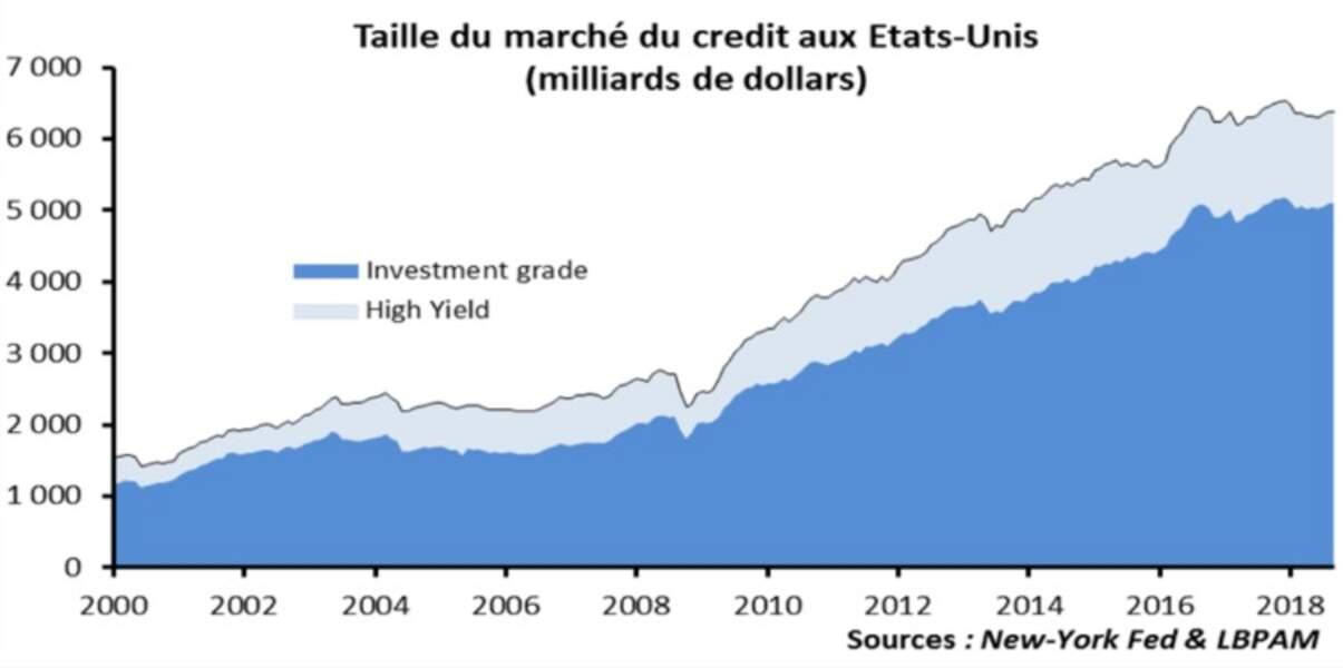 La taille du marché des obligations d'entreprises a explosé aux Etats-Unis