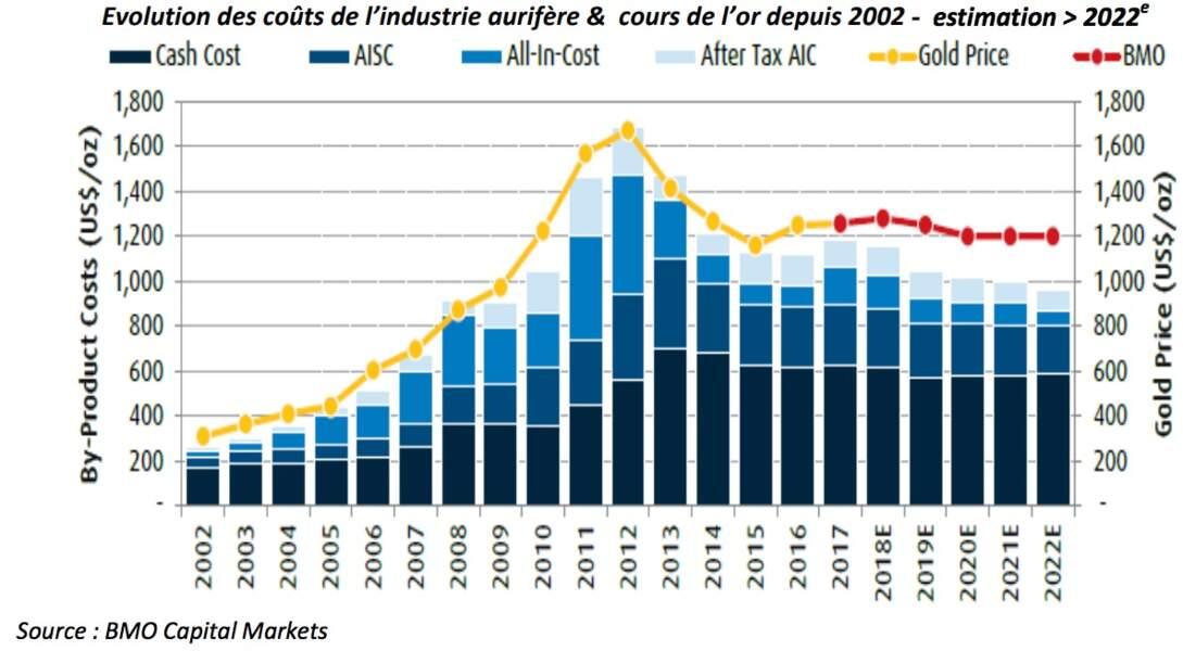 La santé financière des sociétés minières aurifères s'améliore…