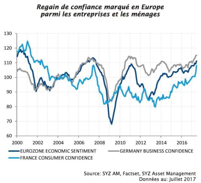 Actions françaises : elles vont profiter du retour de la confiance