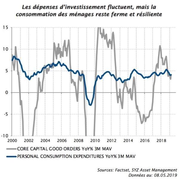 Croissance américaine : la consommation des ménages en soutien