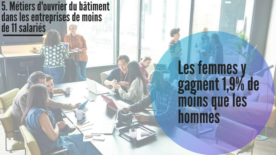 5. Métiers d'ouvrier du bâtiment dans les entreprises de moins de 11 salariés : -1,9%