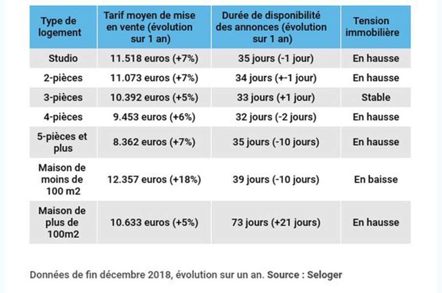 Paris : aucun essoufflement de la demande à signaler
