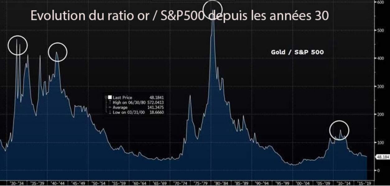 L'or est redevenu historiquement bon marché par rapport aux actions américaines