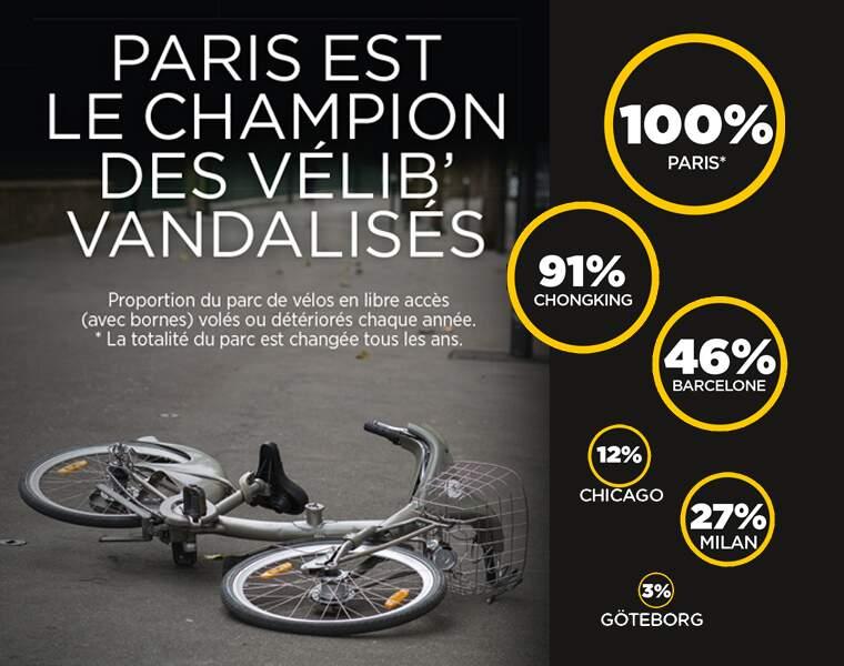 Vélos en libre service vandalisés : le bonnet d'âne de Paris par rapport aux villes étrangères