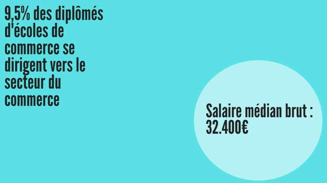 Salaire médian brut hommes : 34.791 € ; Salaire médian brut femmes : 32.696 €