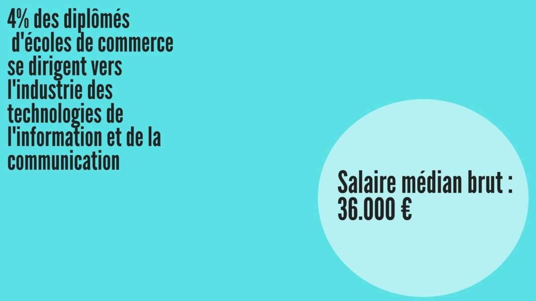 Salaire médian brut hommes : 37.520 € ; Salaire médian brut femmes : 35.270 €