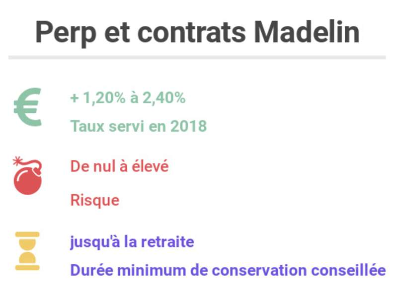 Perp et contrats Madelin