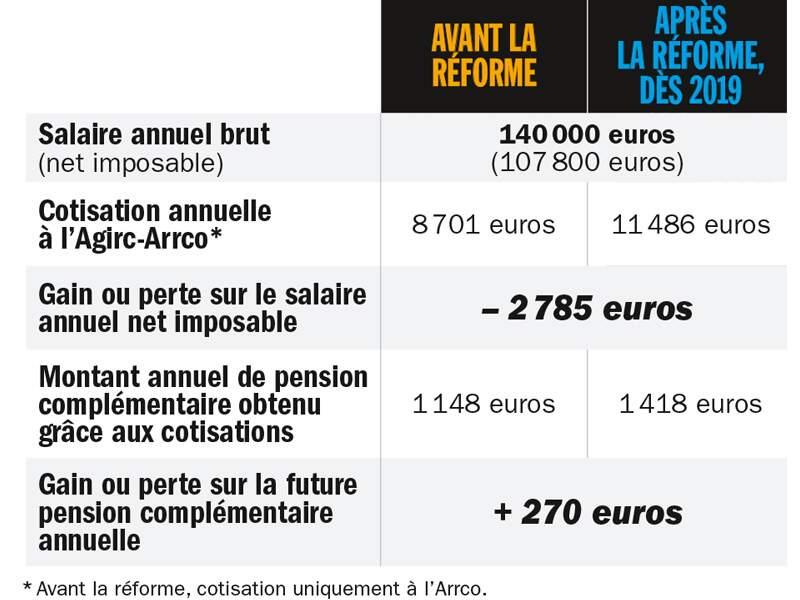Homme cadre, percevant 40 000 euros par an
