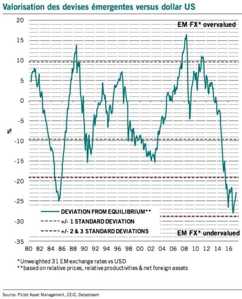 Obligations de pays émergents en monnaie locale : rendement élevé et devises décotées