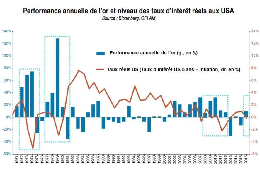 … qui profite traditionnellement de bas taux d'intérêt réels