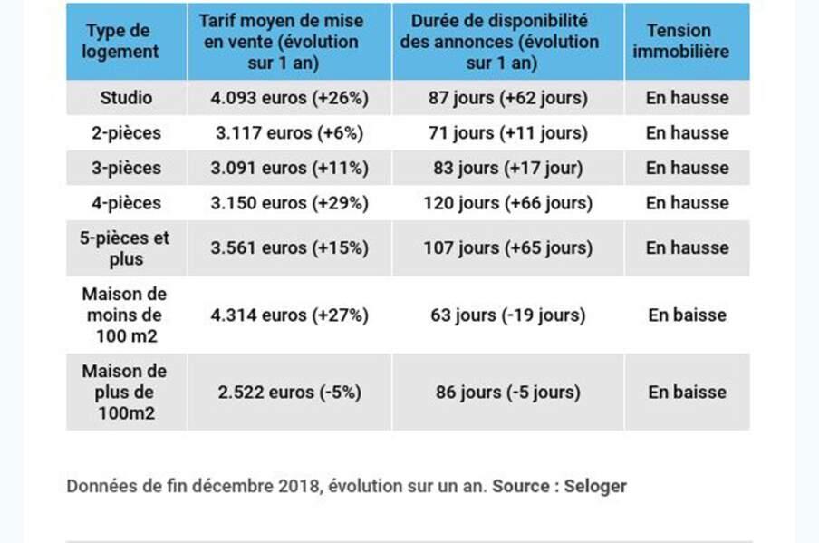 Rennes : le marché des appartements en pleine ébullition