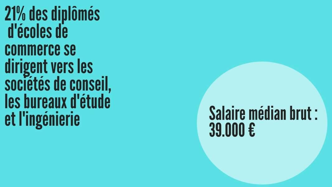 Salaire médian brut hommes : 39.848 € ; Salaire médian brut femmes : 38.290 €