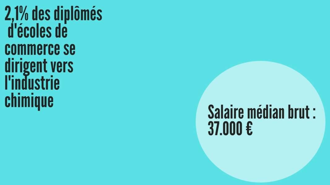 Salaire médian brut hommes :  37.223 € ; Salaire médian brut femmes : 35.628 €