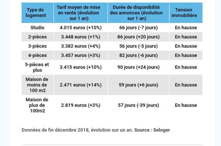 Lille : la surchauffe devrait continuer pour les petites surfaces