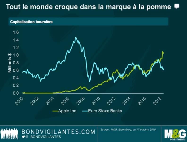 Toutes les banques cotées de la zone euro réunies valent désormais moins qu'Apple!
