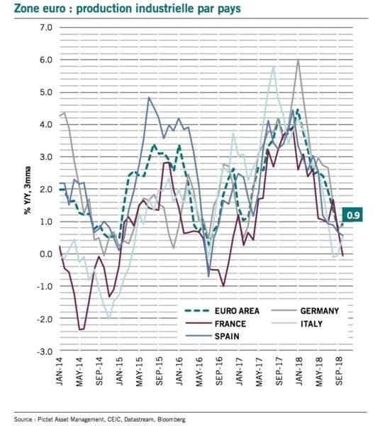 Actions de la zone euro