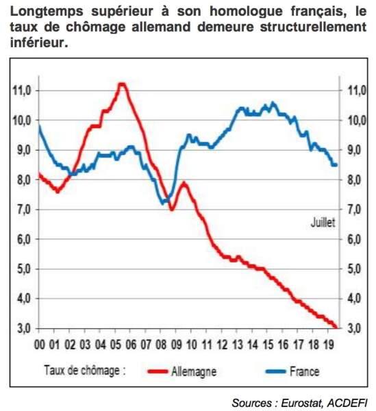 L'écart de taux de chômage est largement en faveur de l'Allemagne, au-delà des craintes actuelles