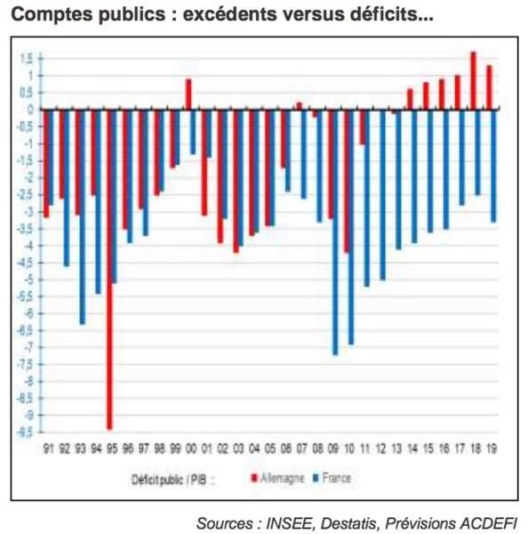 La France ne cesse d'accumuler des déficits publics… quand l'Allemagne dégage des excédents !