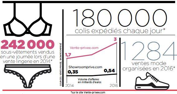 6bad93418be1 Soldes, destockage... les secrets de Vente-privée and co - Capital.fr