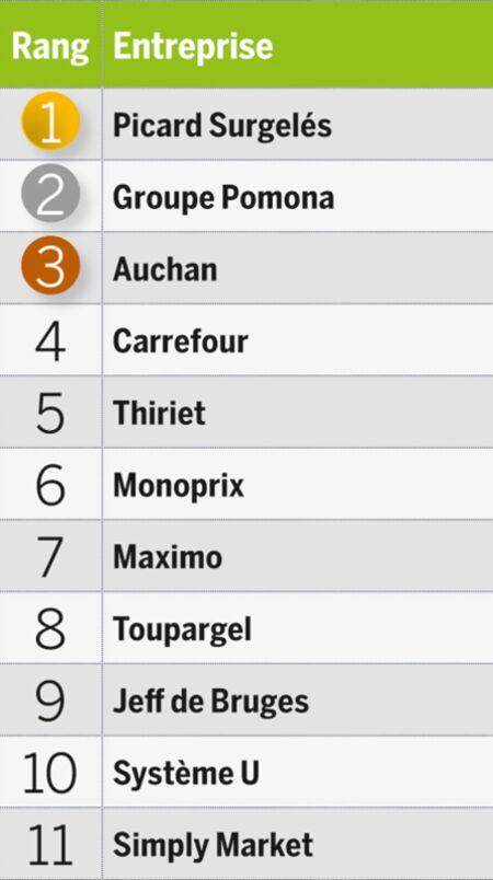 Les Meilleurs Employeurs De France Par Secteur Capital Fr