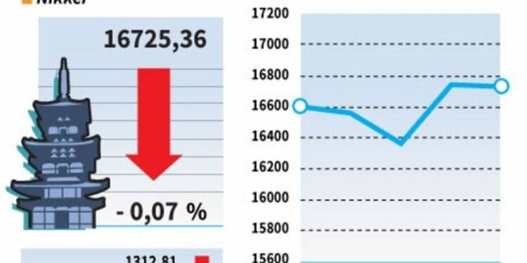 La Bourse de Tokyo finit en très léger repli