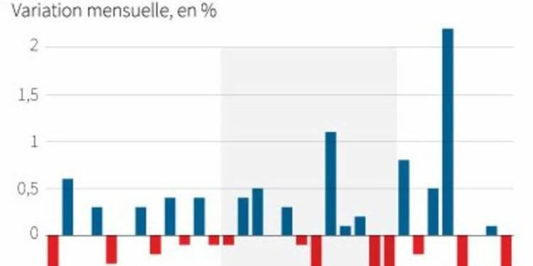 Baisse inattendue de la production industrielle au Royauume-Uni