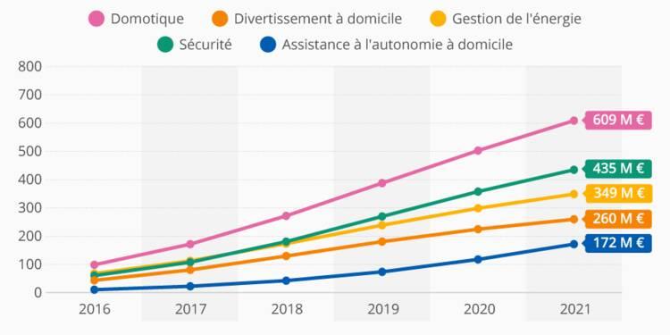 Maison connectée : un marché qui va (enfin) décoller en France !