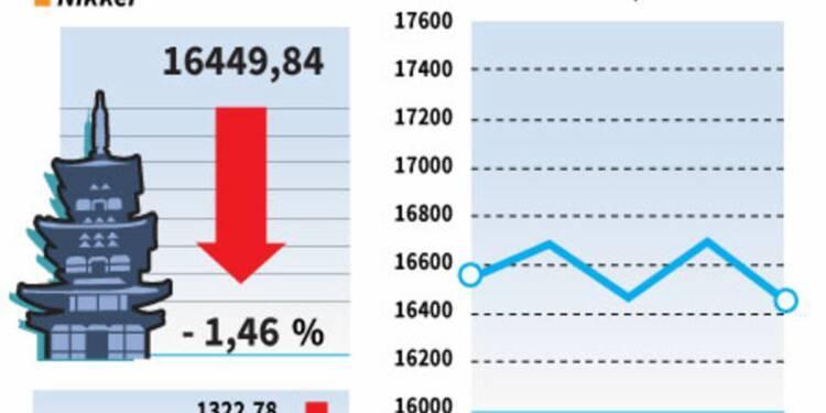 La Bourse de Tokyo finit en baisse de près de 1,5%