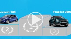 Le marché automobile français se consolide en février