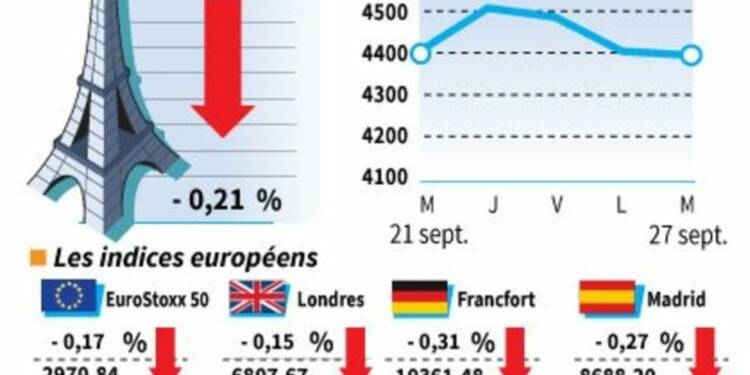 Les Bourses européennes terminent en repli