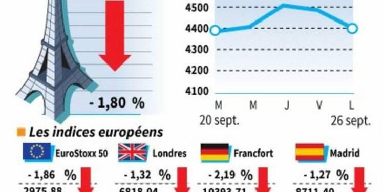Les Bourses européennes finissent en net repli