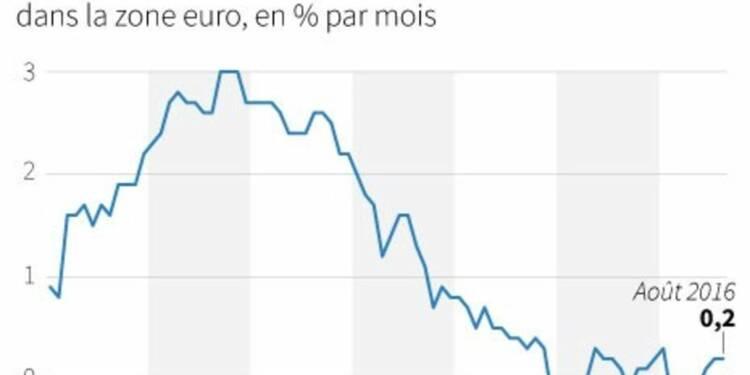 Inflation et chômage stables dans la zone euro