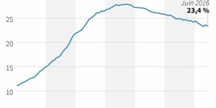 Le taux de chômage en Grèce revient à 23,4% en juin