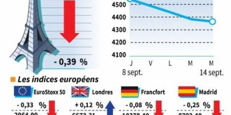 Les Bourses européennes finissent en baisse, sauf Londres