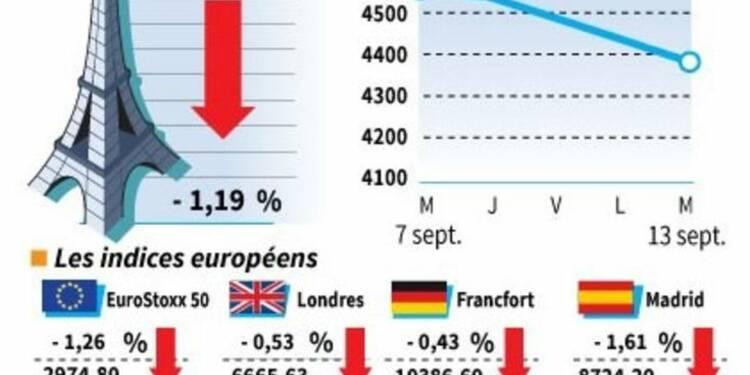 Les Bourses européennes finissent en repli