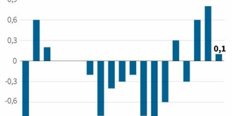 La hausse des prix à la production ralentit dans la zone euro