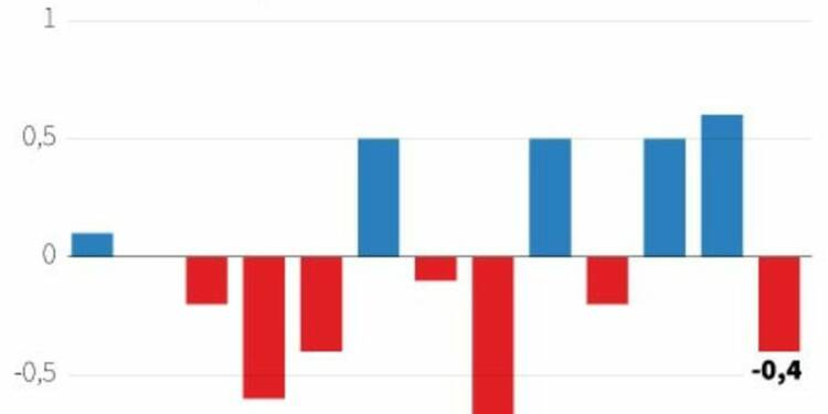 La production industrielle américaine fléchit plus que prévu