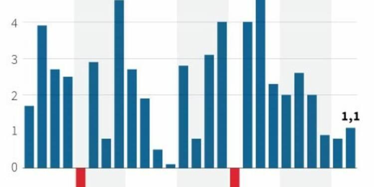 La croissance américaine au 2e trimestre revue à la baisse