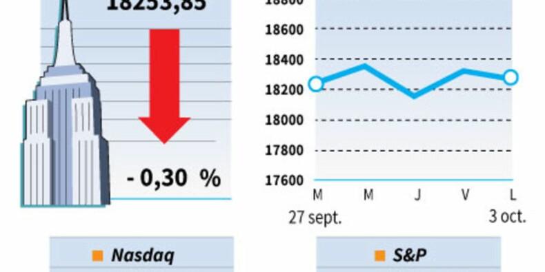 Wall Street fléchit dans l'attente de l'emploi et des élections