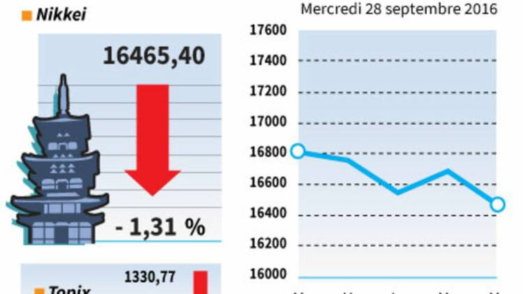 Le yen a encore pesé sur la Bourse de Tokyo
