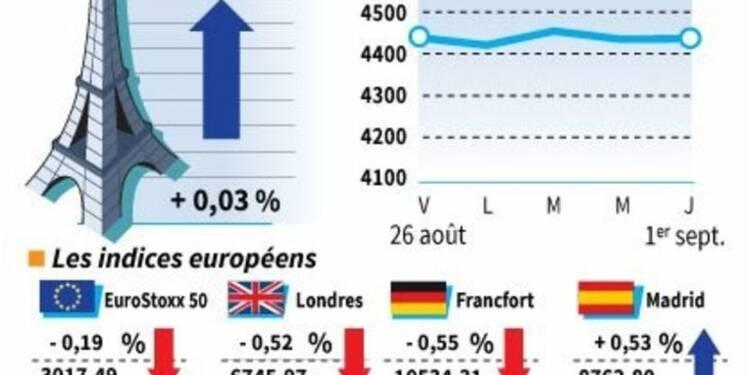 Les Bourses européennes terminent en désordre