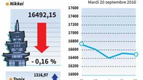 La Bourse de Tokyo prudente avant la BoJ, le Nikkei cède 0,16%