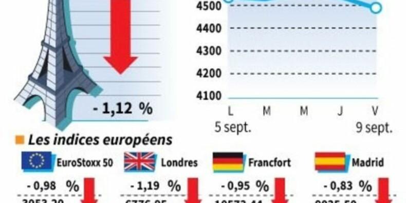 Les Bourses européennes terminent en net recul