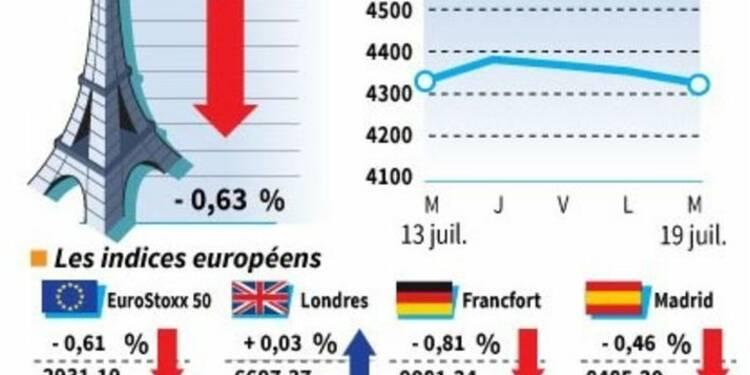 Léger repli en clôture pour les Bourses européennes